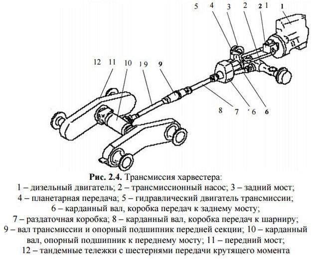 Трансмиссия John Deere 1270D