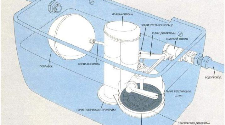 Конструкция механизма слива